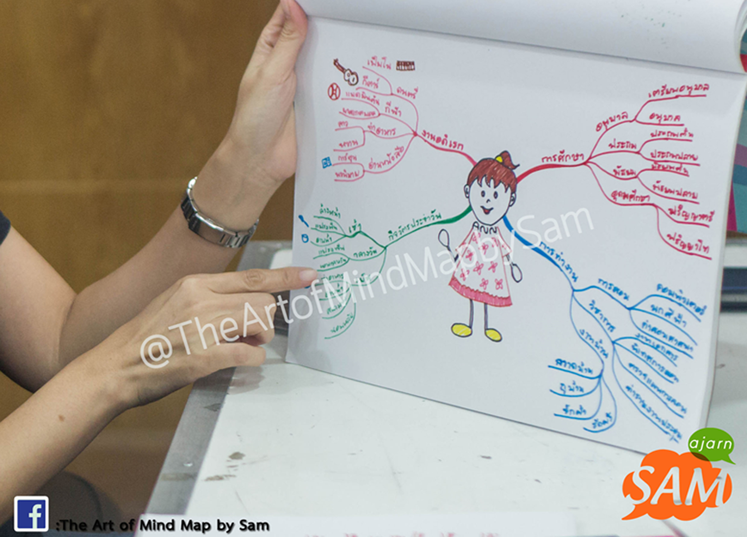 The Art of Mind Map - 21