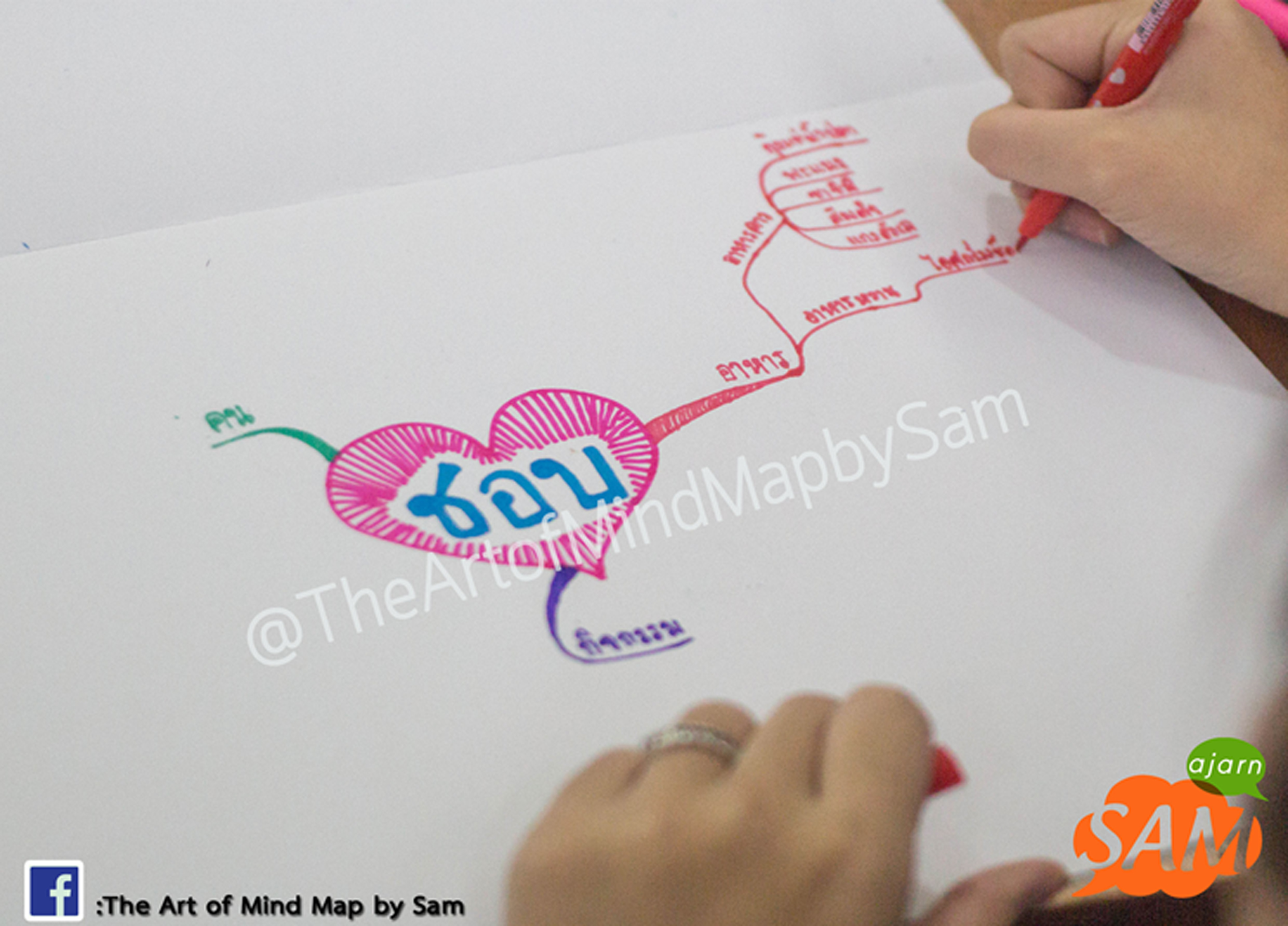 The Art of Mind Map - 22